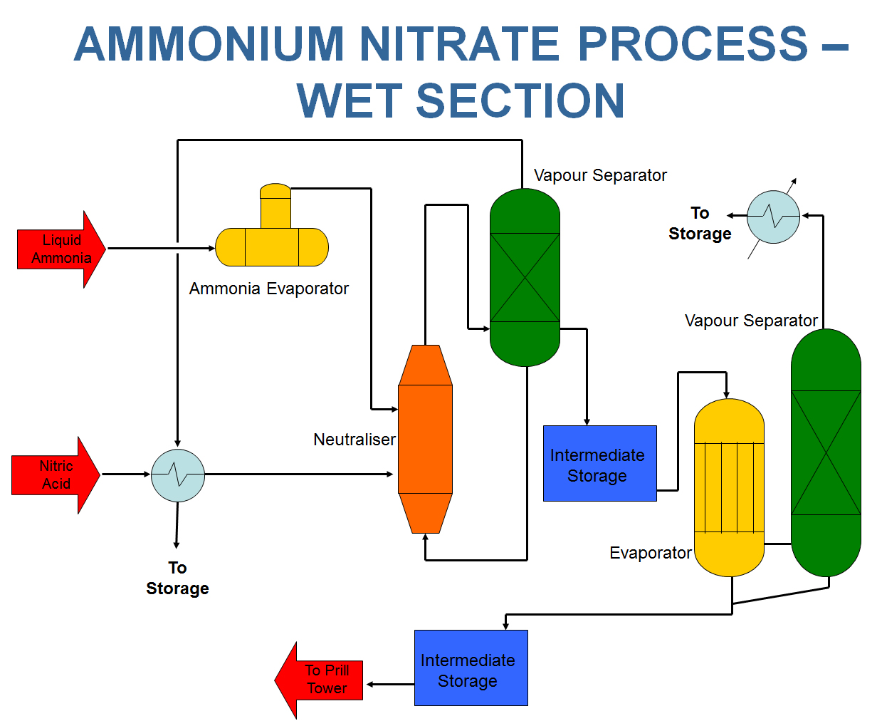 ammonia process The total energy consumption for the production of ammonia in a modern steam the ammonia synthesis process is principally independent of the type of synthesis.