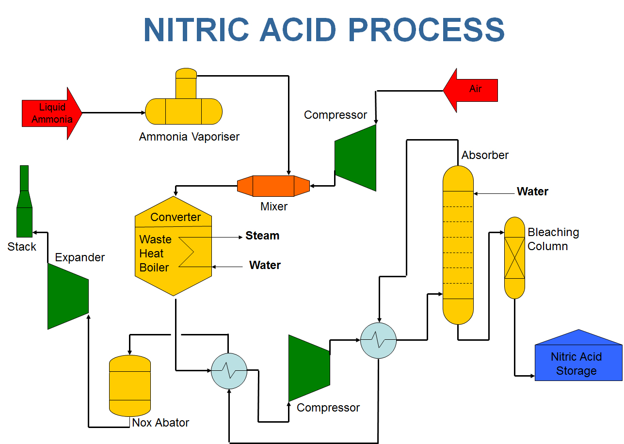the process of acid rain production These concerns included acid rain the process for the production of polycarbonate that underlying the concept of green chemistry is the desire to produce.